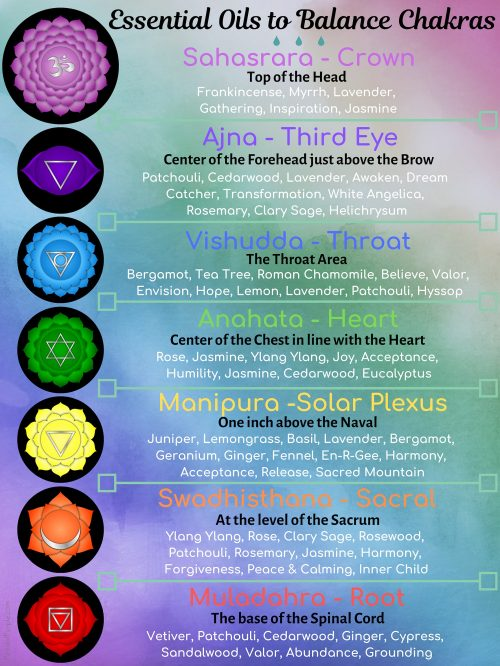 Essential Oils to Balance Chakras